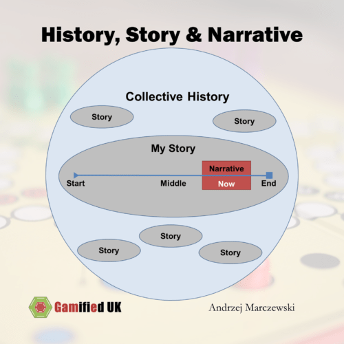 History Atoms 500x500 Introduction to Gamification Part 10 Narrative