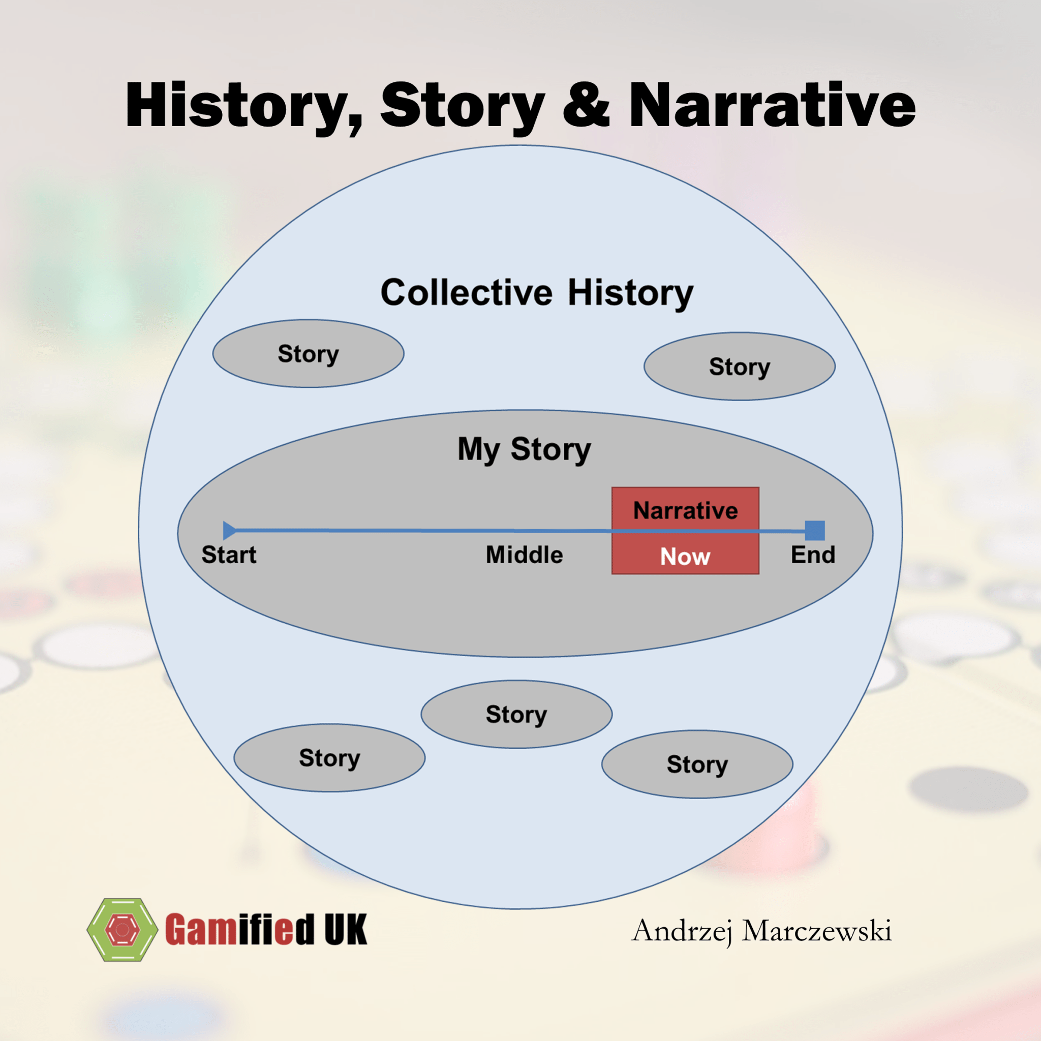 Introduction to Gamification Part 10: Narrative
