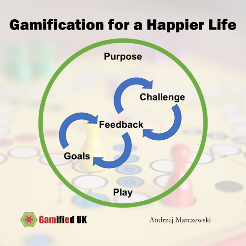 Gamification for a happier life 500x500 5 Steps to a Happier Life with Gamification