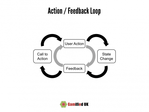 Action Feedback Loop 500x375 The Action Feedback Loop