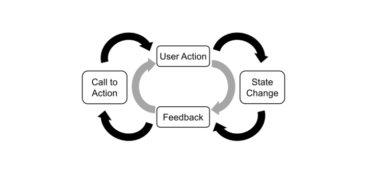 Action Feedback Loop 720x340 Combining the Gamification User Journey Action Feedback Loops and the Spiral to Mastery
