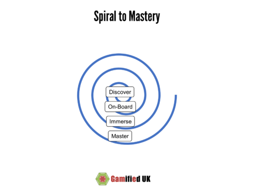 Spiral to Mastery