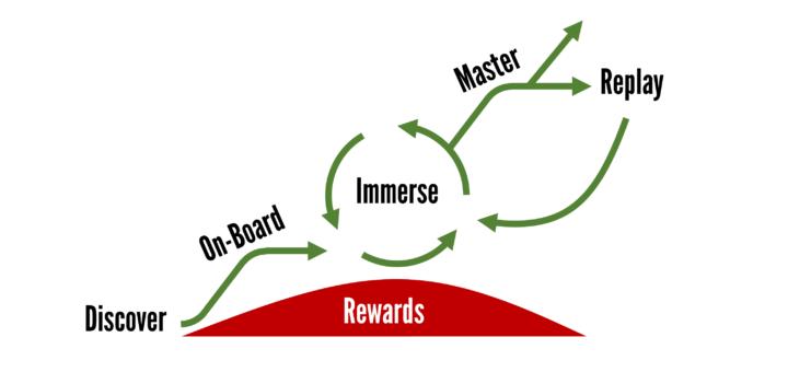 User Journey 2017 1 720x340 Gamification User Journey Framework