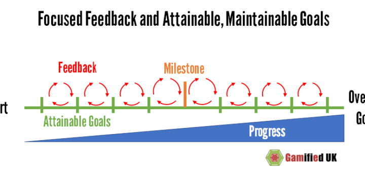 Focused feedback and goals 720x340 Focused Feedback and Attainable Maintainable Goals
