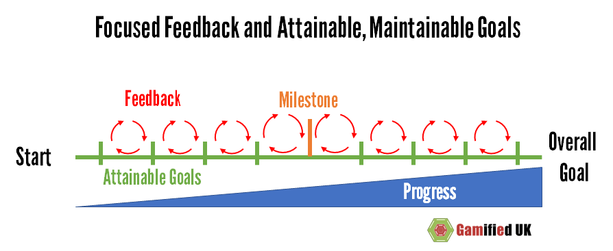 Focused feedback and goals Focused Feedback and Attainable Maintainable Goals