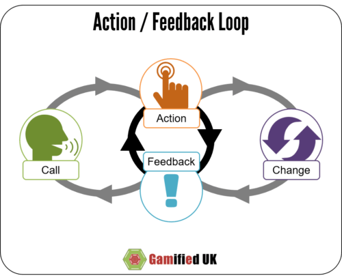 Action / Feedback Loops