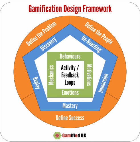 GDF Overview 491x500 Emotions and Gamification