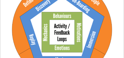 Gamification Design Framework Overview