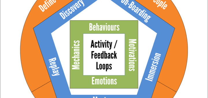 GDF Overview 720x340 A Revised Gamification Design Framework