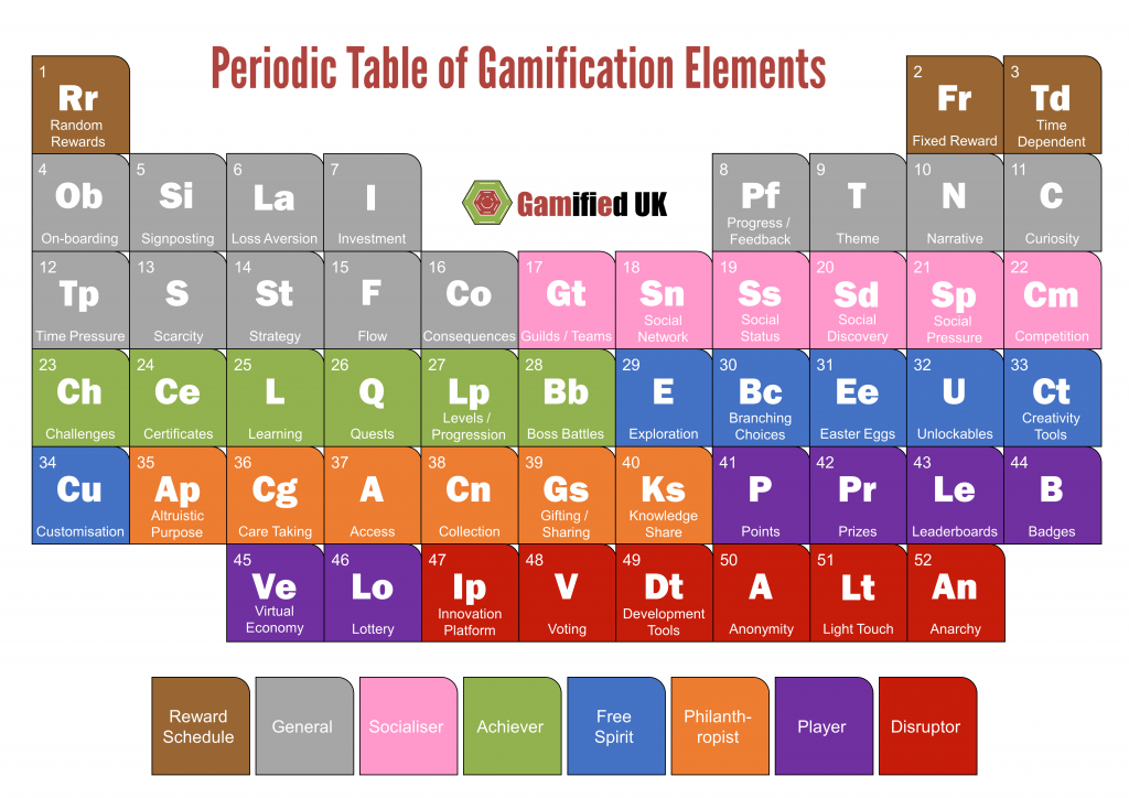 Periodic Table of Gamification Elements