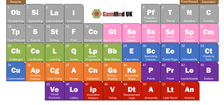 Periodic Table of Gamification Elements 720x340 The Periodic Table of Gamification Elements