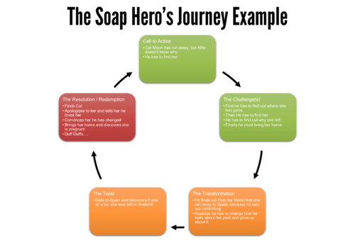 The Eastenders Soap Hero's Journey
