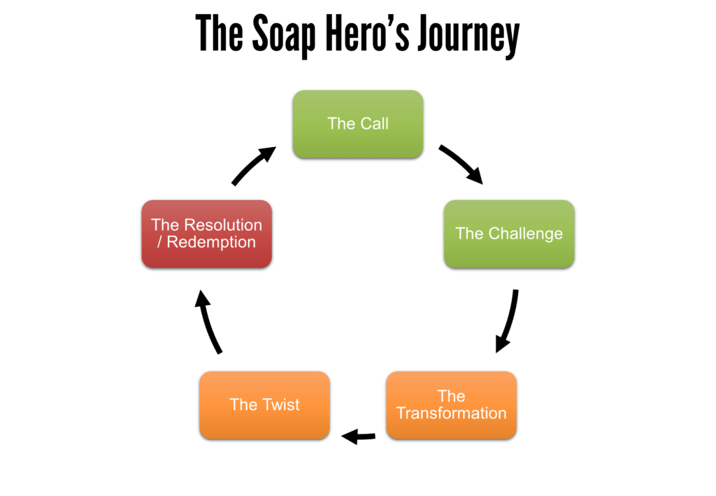 The Soap Hero's Journey