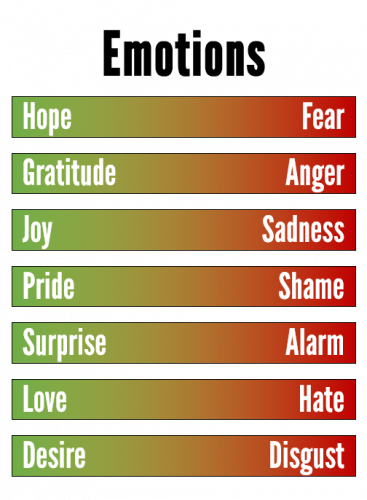 Emotions 367x500 Emotions and Gamification