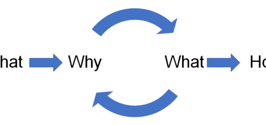 WWWH 520x245 4 Simple Questions To Transform Your Gamification Implementation