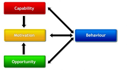 COM B Model 500x275 Behaviour and Behaviour Change