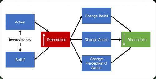 Cognitive Dissonance 500x253 Cognitive Dissonance