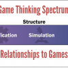 The Game Thinking Spectrum