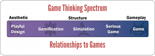 Game Thinking Spectrum 2 500x180 Game Based Solution Design 8211 Differences between Gamification Simulations Serious Games and Games