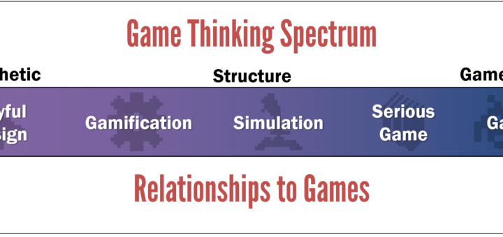 Game Thinking Spectrum 2 720x340 The Game Thinking Spectrum