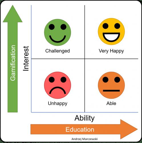 Interest vs Ability
