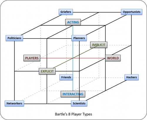 Bartles 8 types 500x406 The Trouble With Types
