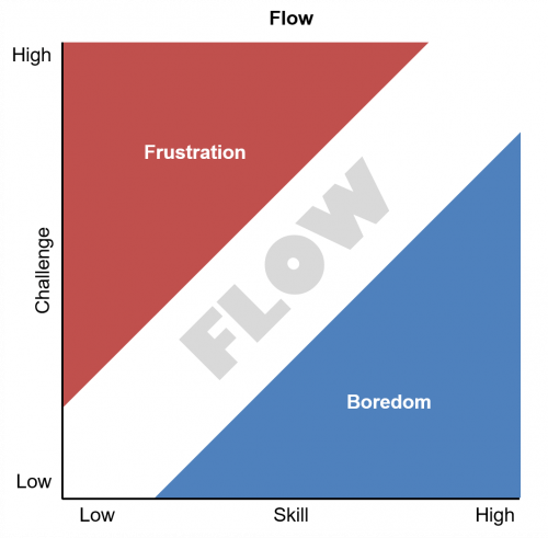 Flow 500x491 Optimal Experience in Gamification