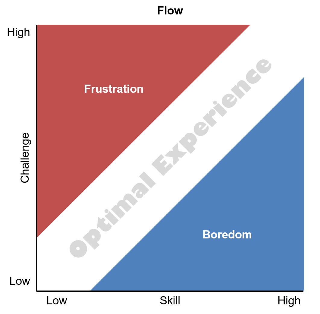 Optimal Experience Optimal Experience in Gamification
