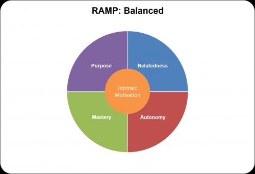 RAMP Balanced 500x341 RAMP Balanced