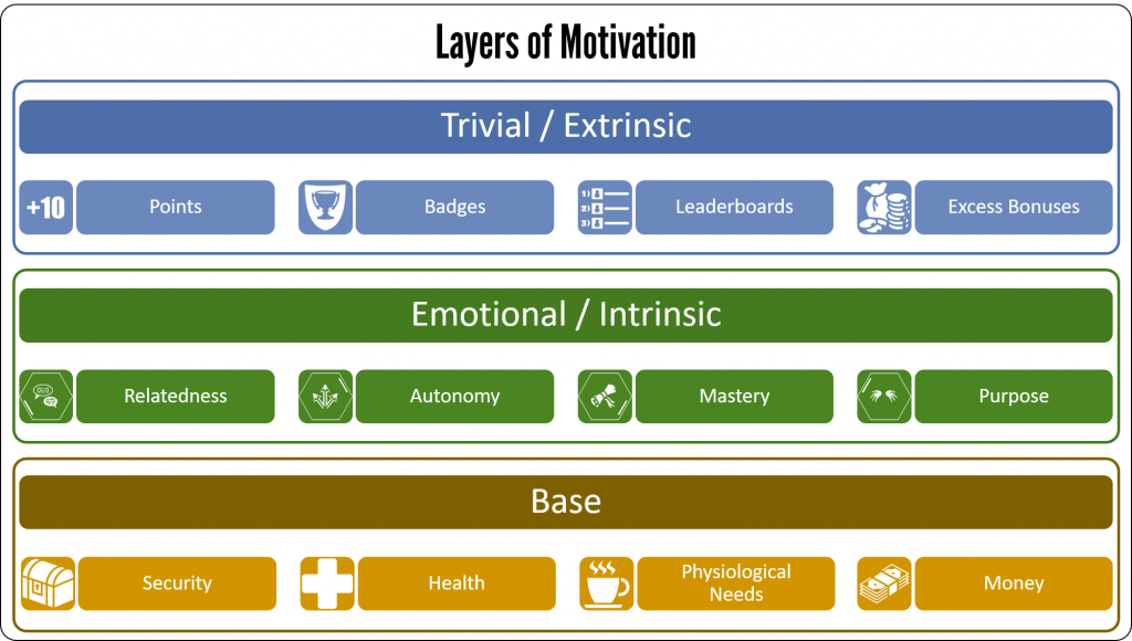 Layers of motivation 2017 1024x580 Introduction to Gamification Part 4 Motivation R A M P Maslow SDT and more