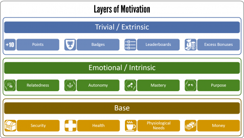 Layers of motivation 2017 500x283 The 3 Layers of Motivation 2018 Edition