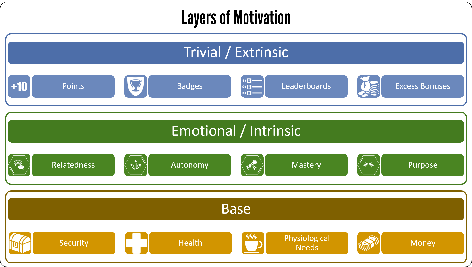 Layers of motivation 2017 The 3 Layers of Motivation 2018 Edition