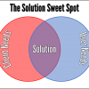 Client vs User Needs - The Solution Sweet Spot