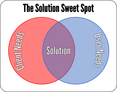 Solution Sweet Spot 500x390 Client vs User Needs 8211 The Solution Sweet Spot
