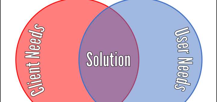 Solution Sweet Spot 720x340 Client vs User Needs 8211 The Solution Sweet Spot