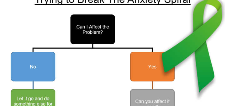 Anxiety Spiral Header 2 720x340 My Mental Health and How Gamification Has Helped