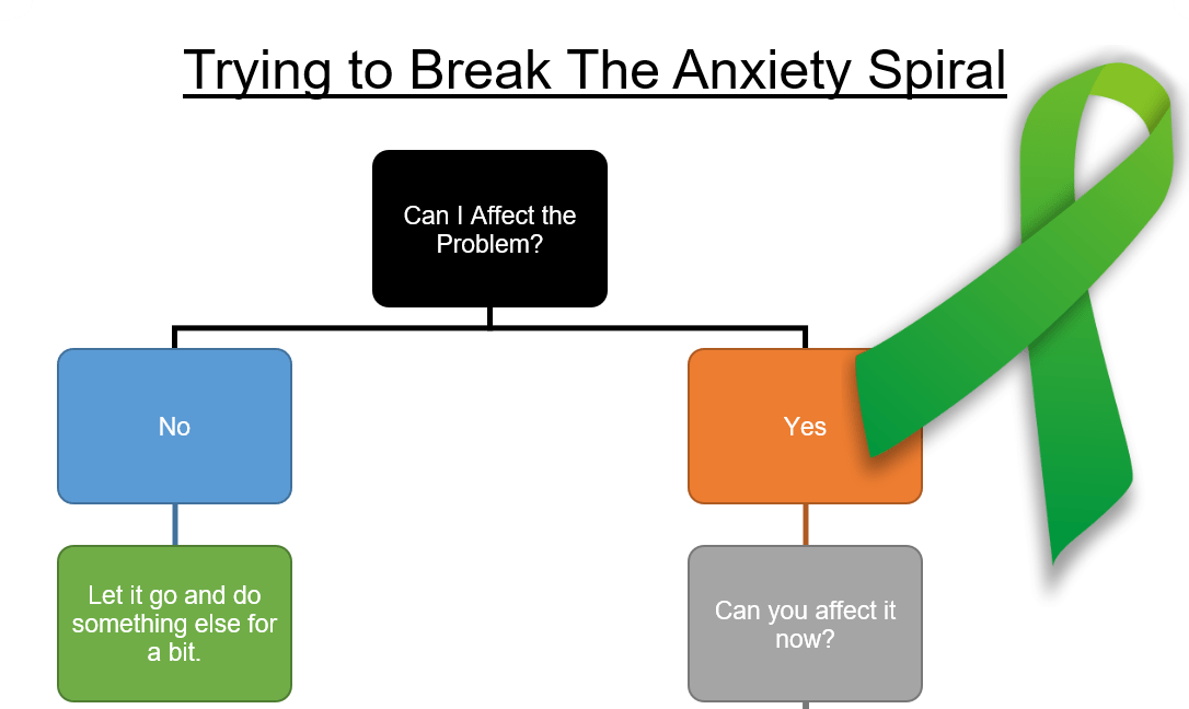 Anxiety Spiral Header 2 My Mental Health and How Gamification Has Helped