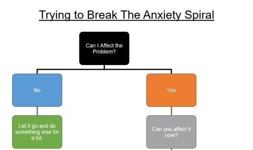 Anxiety Spiral Header 500x298 Anxiety Spiral Header