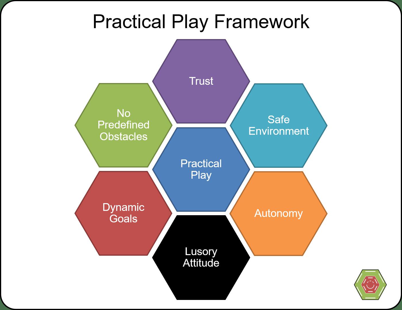 Practical Play Framework 1 Practical Play Framework