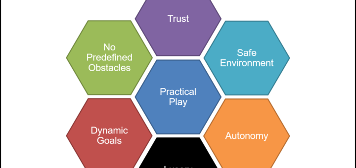 Practical Play Framework 2 720x340 Practical Play Framework
