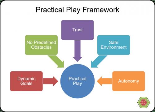 Practical Play Framework 500x361 Practical Play Framework