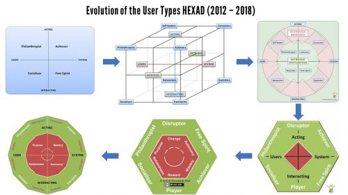 Hexad Evolution 2 500x281 User Types HEXAD What Links Philanthropists to Socialisers