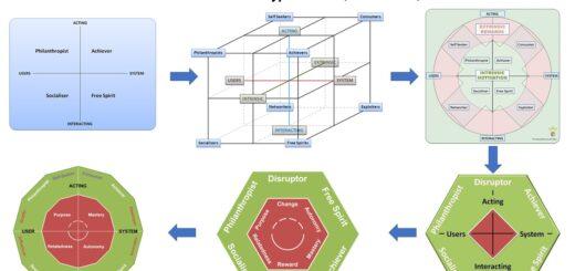Hexad Evolution 2 520x245 User Types HEXAD What Links Philanthropists to Socialisers