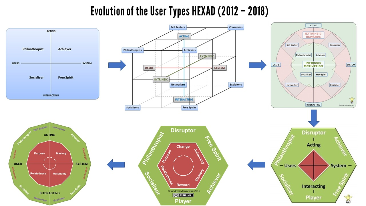 Hexad Evolution 2 User Types HEXAD What Links Philanthropists to Socialisers