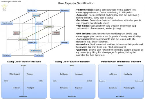 User type download 500x346 User Types 2013