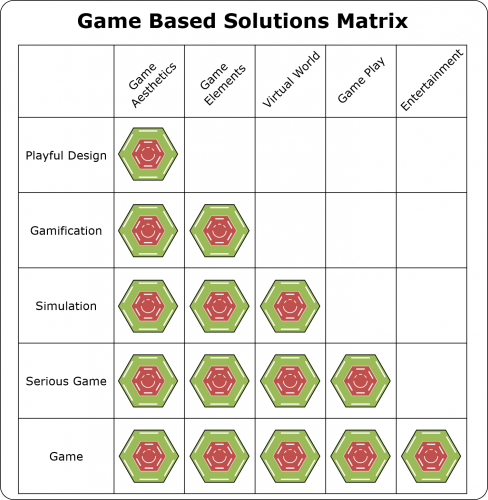 Game Based Solution Matrix v2 488x500 Introduction to Gamification Part 2 Game Based Solutions