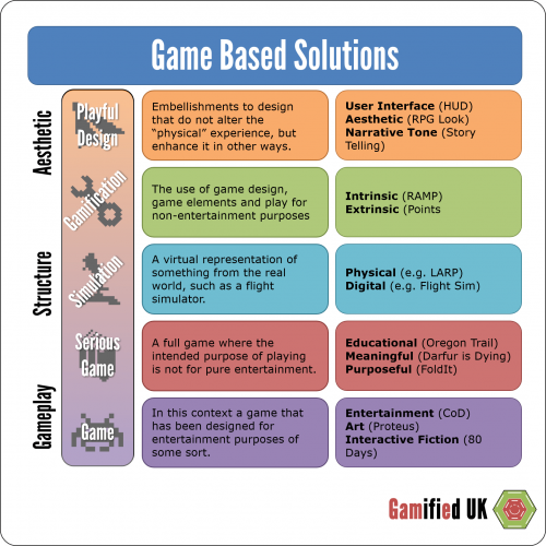 Game Based Solutions 500x500 Introduction to Gamification Part 2 Game Based Solutions