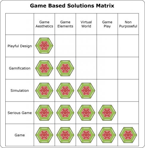 Game based Solutions Matrix 488x500 Game based Solutions Matrix