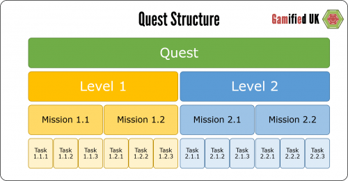 Quest Structure 500x260 Introduction to Gamification Part 5 Goals and Feedback
