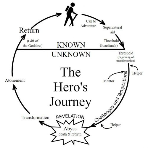 Heroesjourney 1 500x500 Introduction to Gamification Part 10 Narrative